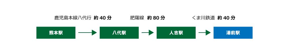アクセス熊本から(列車)