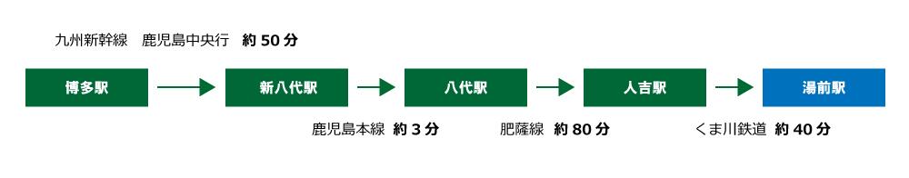 アクセス福岡方面から(列車)