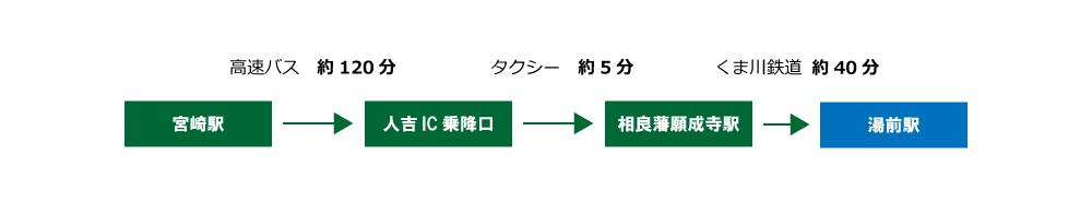 アクセス宮崎方面から(バス・列車)