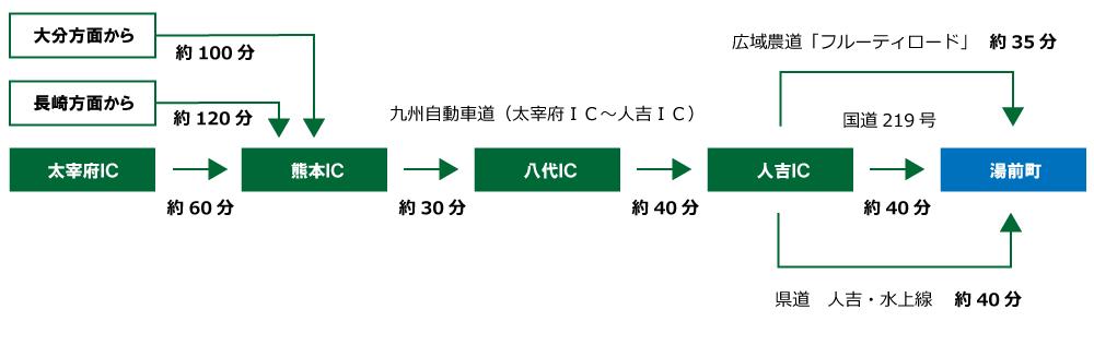アクセス熊本方面から(車)