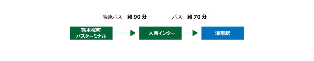 アクセス熊本方面から(バス)